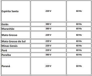 882164f8dd6 Voltagem no Brasil – Tabela de Trifásico 220V e 380V