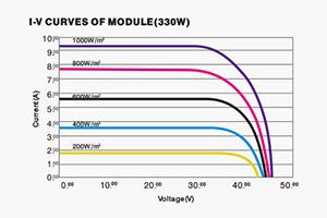 12a988ded74 Folha de Dados do Painel Solar – O Que Você Precisa Saber