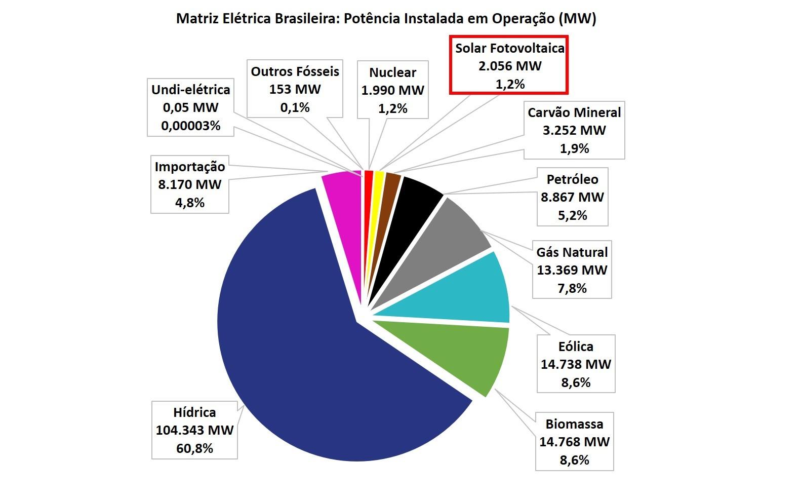 Fonte solar fotovoltaica assume 7ª posição na matriz elétrica brasileira e ultrapassa nucleares