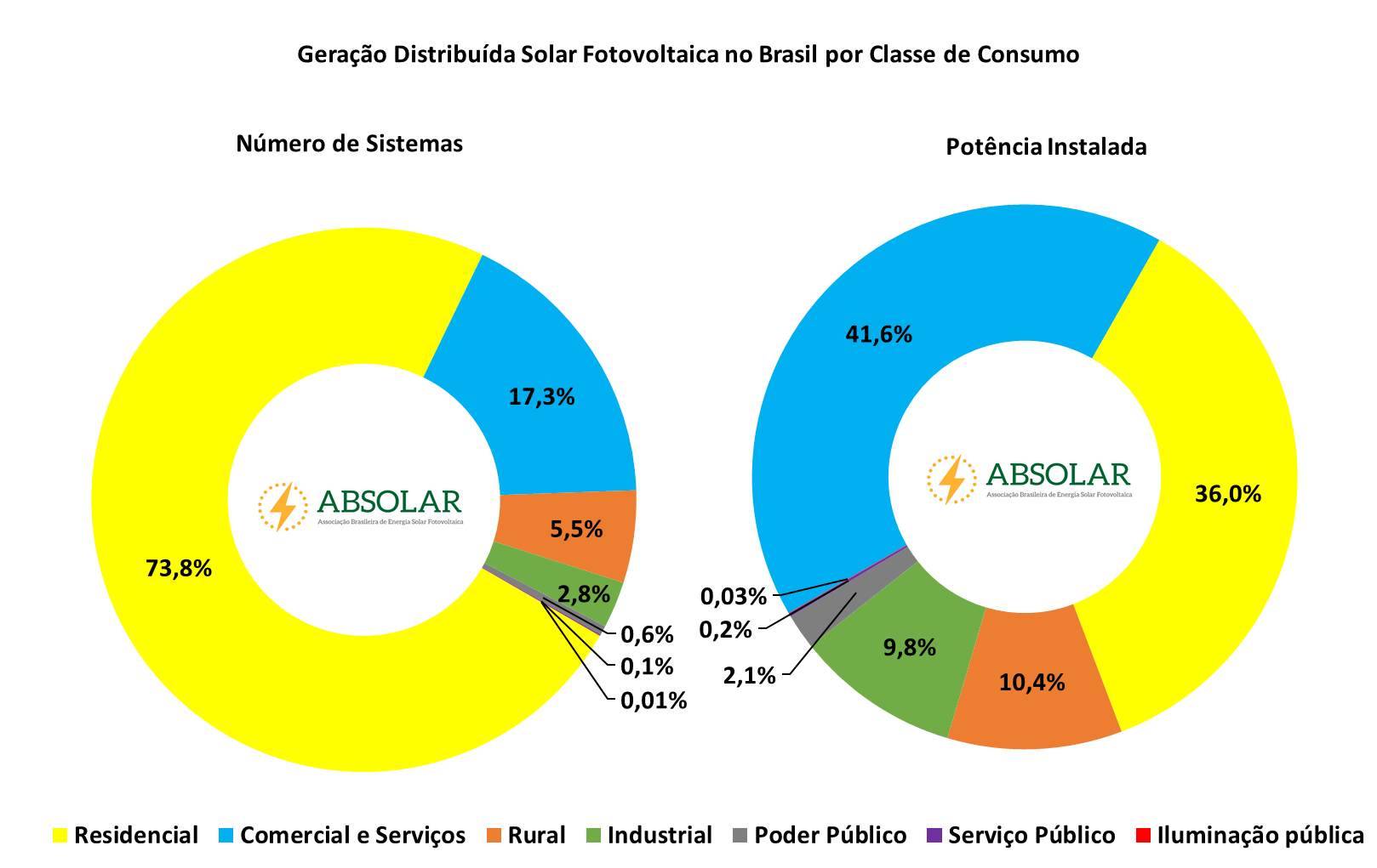 Energia-solar-fotovoltaica-atinge-1-gigawatt-em-geração-distribuída-no-Brasil