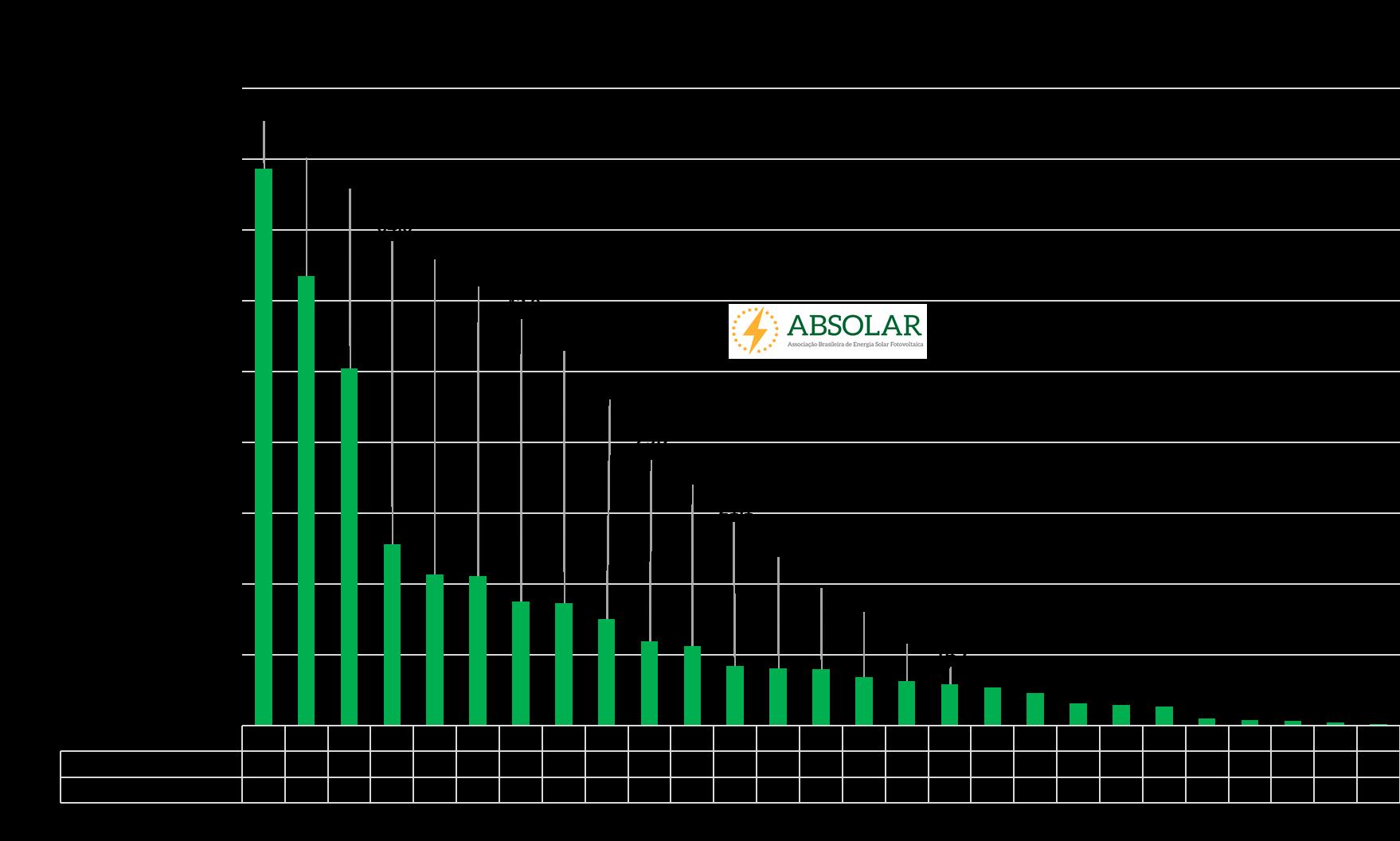 geração distribuída de energia fotovoltaica