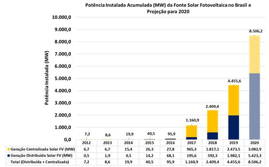 Energia solar vai gerar mais de 120 mil empregos no Brasil em 2020, projeta ABSOLAR