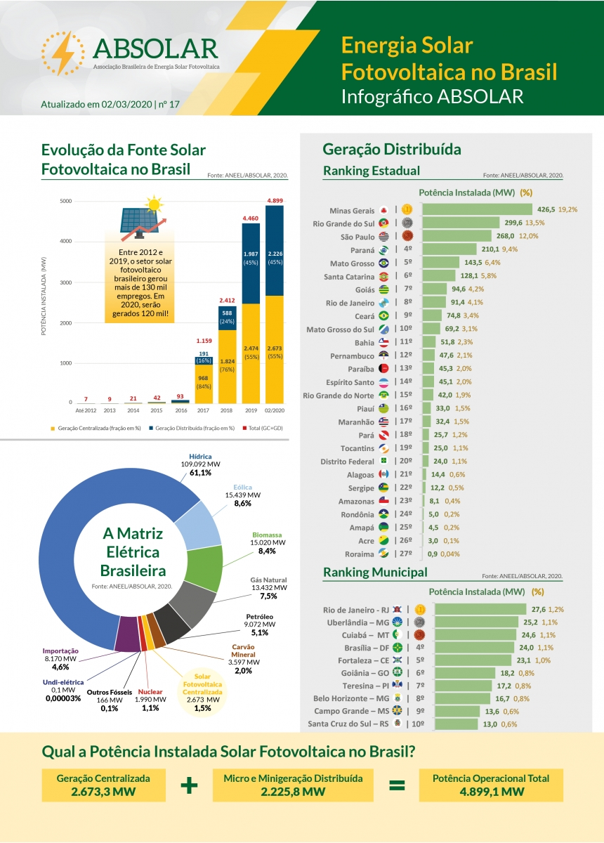 Dados da Energia Solar no Brasil