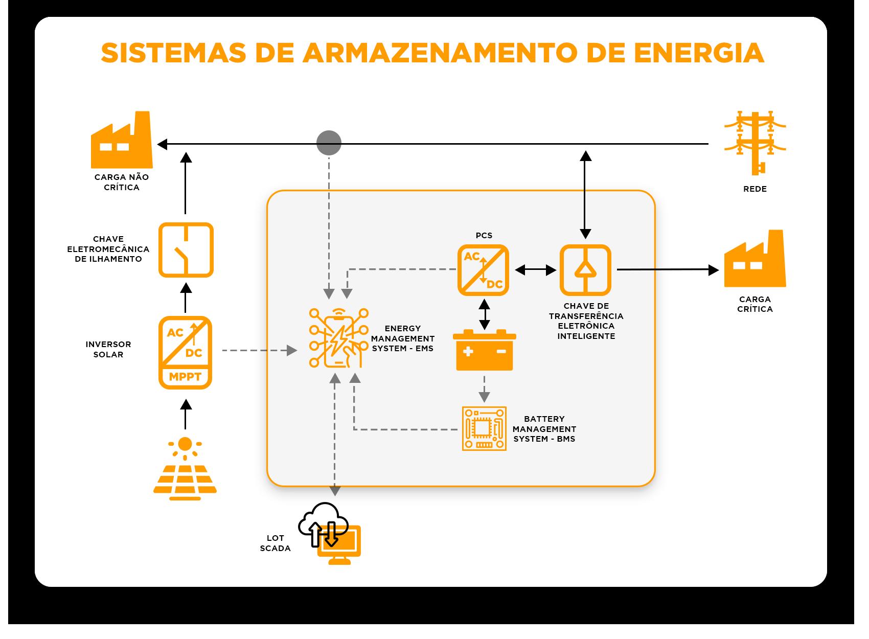 Armazenamento de Energia Solar Fotovoltaica - 1