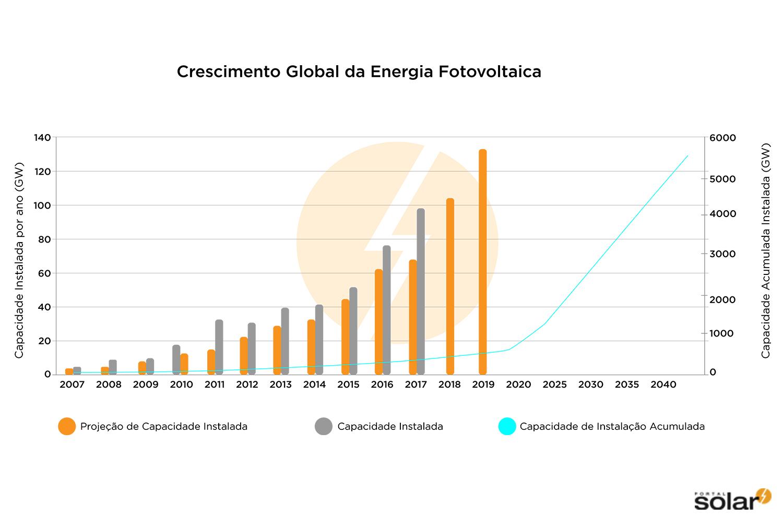 Crescimento-do-Mercado-de-Energia-Fotovoltaica